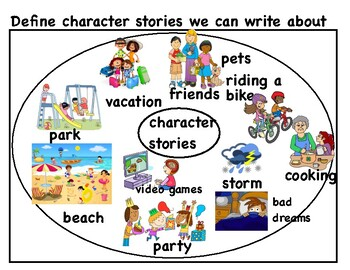 TC Circle Maps with ideas to write about