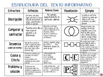 TEACHING INFORMATIONAL WRITING IN SPANISH