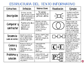 TEACHING INFORMATIONAL WRITING IN SPANISH
