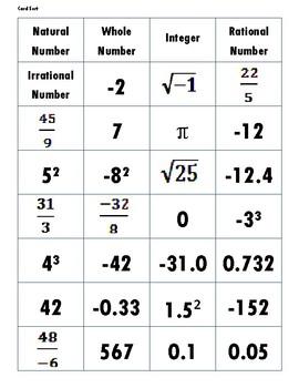 TEKS 6.2A 7.2A 8.2A Rational Number System Bundle