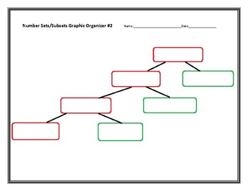TEKS ALIGNED! 7.2A Number Sets/Subsets Graphic Organizers and Quizzes