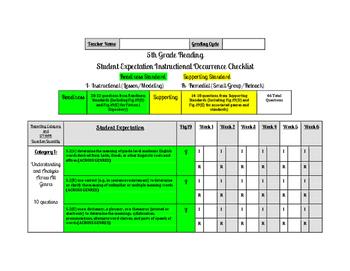 TEKS Student Expectation Checklists Kinder-6th BUNDLE