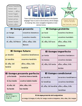 TENER verb summary sheet