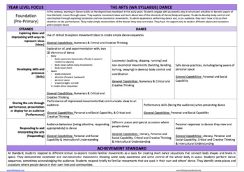 THE ARTS WA CURRICULUM Pre-Primary Forward Planner