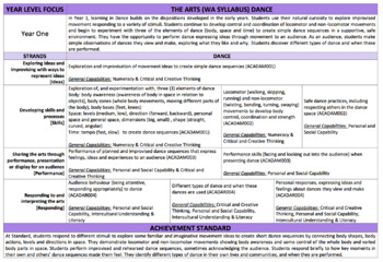 THE ARTS WA CURRICULUM YEAR 1 FORWARD PLANNER