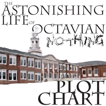 THE ASTONISHING LIFE OF OCTAVIAN NOTHING Plot Organizer - Freytag's Pyramid