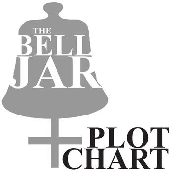 THE BELL JAR Plot Chart Organizer (Plath)- Freytag's Pyramid