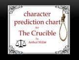 THE CRUCIBLE CHARACTER PREDICTION CHART