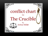 THE CRUCIBLE CONFLICT CHART