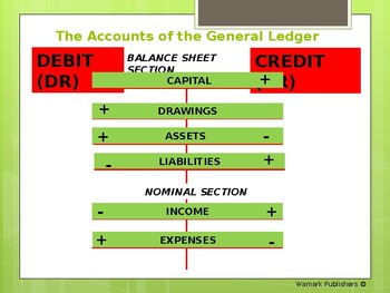 THE GENERAL LEDGER - PART 2 POWERPOINT PRESENTATION
