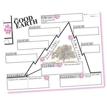 THE GOOD EARTH Plot Chart Organizer (Buck) - Freytag's Pyramid