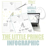 THE LITTLE PRINCE INFOGRAPHIC (INTERACTIVE OR PRINT)