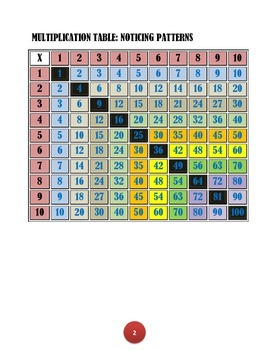 THE MULTIPLICATION TABLE: NOTICING PATTERNS