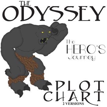 THE ODYSSEY (Homer) Plot Chart Organizer - Freytag's Pyramid