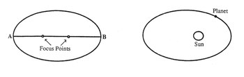 THE OVAL PORTRAIT - Examining the shape of planetary orbits.