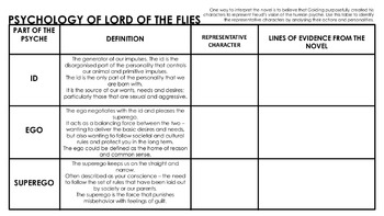 freuds theory of id ego and superego compaired to lord of the flies Free essay: the exemplification of freud's id, superego, and ego: a look at jack,  piggy, simon and ralph within the lord of the flies freud primarily  1  application of freud's theory of the id, ego and superego heng fason.