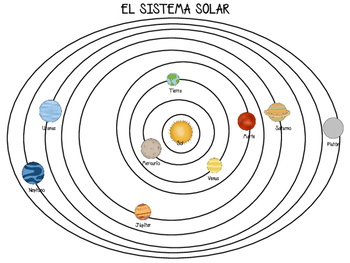 THE SOLAR SYSTEM IN SPANISH