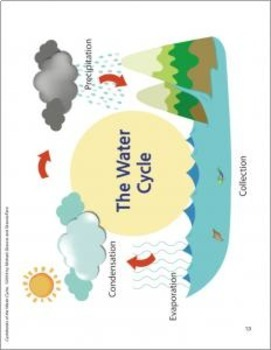 WATER CYCLE Cut and Paste Foldable Activity