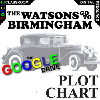 THE WATSONS GO TO BIRMINGHAM Plot Chart Organizer Arc (Created for Digital)