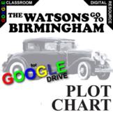 THE WATSONS GO TO BIRMINGHAM Plot Chart Analyizer Arc (Cre