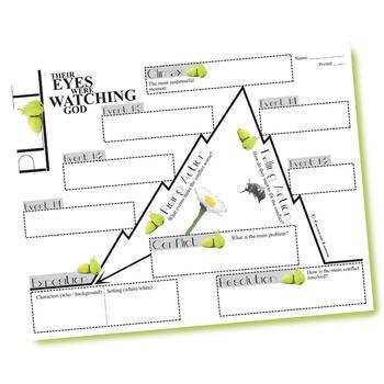 THEIR EYES WERE WATCHING GOD Plot Chart Organizer (Hurston)- Freytag's Pyramid