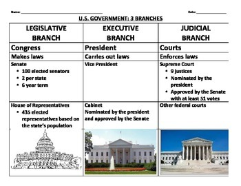 THREE BRANCHES OF GOVERNMENT: LEGISLATIVE, EXECUTIVE, JUDICIAL