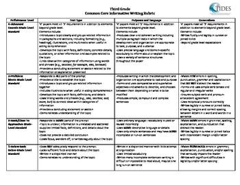 TIDES - INFORMATIVE RUBRIC - 3-5