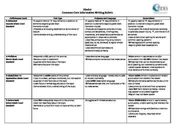 TIDES - Informative, Narrative and Opinion Writing Rubrics - K-5