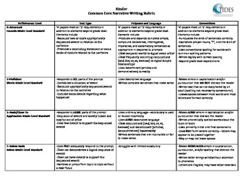 TIDES - NARRATIVE RUBRIC - KINDER