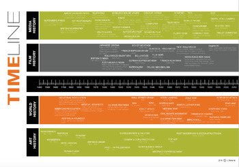 TIMELINE OF FILM AND ART MOVEMENTS