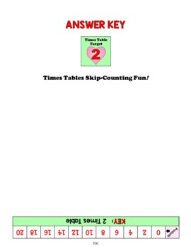 TIMES TABLES SKIP-COUNTING FUN! The Handy Hands Way!