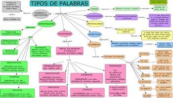 TIPOS DE PALABRAS (ESPAÑOL)