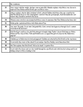 To Kill a Mockingbird Chapter Reference Guide