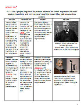 TN Social Studies Standard 5.37- Impact of important businessmen and inventors