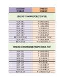 TN and LA standards alignment for 9-10th grade ELA