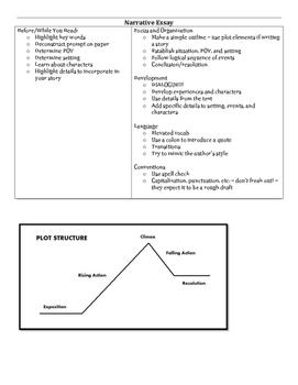TNReady Writing Survival Manual