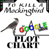 TO KILL A MOCKINGBIRD Plot Chart Organizer Arc - Freytag (