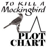 TO KILL A MOCKINGBIRD Plot Chart Organizer Diagram Arc (Lee) - Freytag's Pyramid