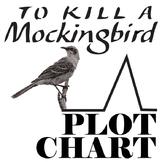 TO KILL A MOCKINGBIRD Plot Chart Organizer Diagram Arc (Lee) - Freytag's Pyramid