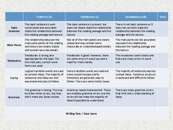 TOEFL Writing Rubric