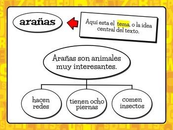 TOPIC, MAIN IDEA, & DETAILS Lesson Slideshow - English & Spanish