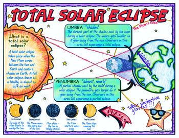 Total Solar Eclipse Science Doodle Notes