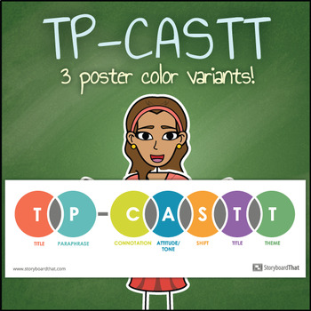 TP-CASTT Poetry Analysis Classroom Poster