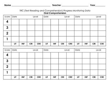 TRC Reading Level Progress Monitoring