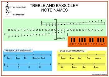 TREBLE CLEF AND BASS CLEF POSTER