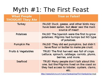 Truth About Thanksgiving (PowerPoint)