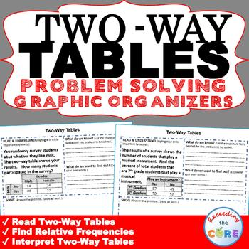 TWO-WAY TABLES Word Problems with Graphic Organizers