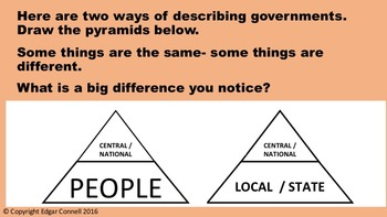 TYPES OF GOVERNMENT Georgia Social Studies