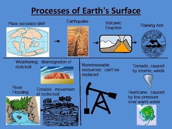 TYPES OF MAPS AND PHYSICAL PROCESSES POWER POINT