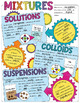TYPES OF MIXTURES SCIENCE DOODLE NOTES, INB, MINI ANCHOR CHART + QUIZ